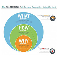 circulo-oro-the-golden-circle-simon-sinek
